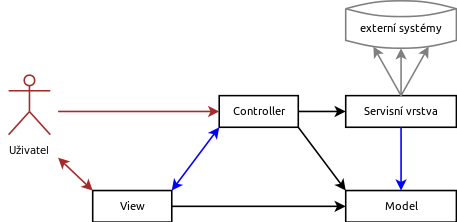 Model-View-Controller-Service